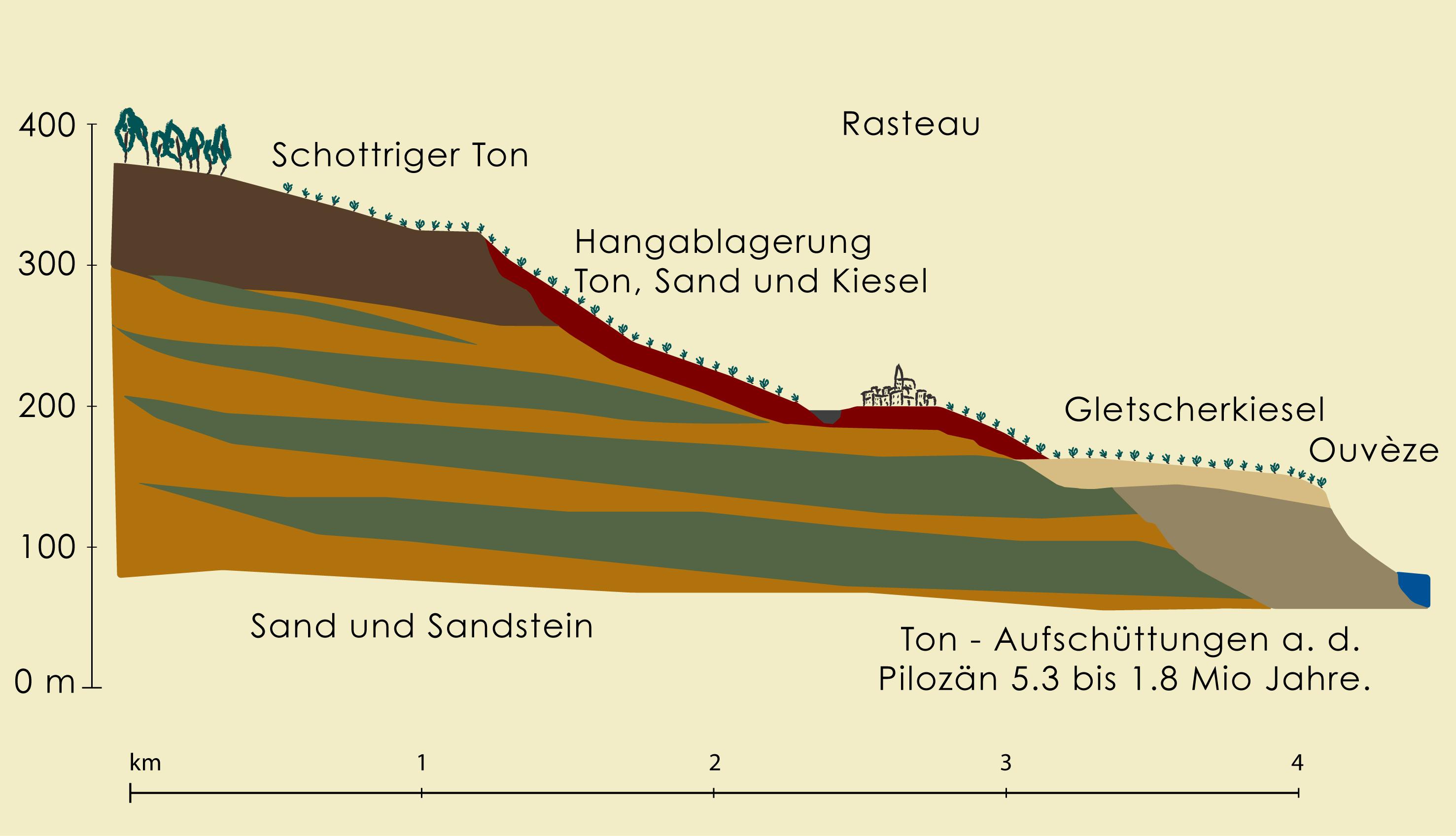 Die Bodentruktur von Rasteau