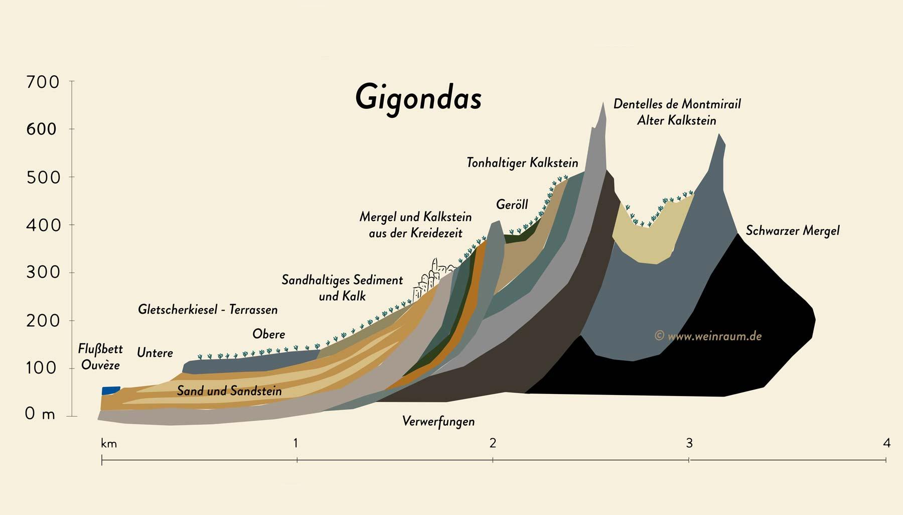 Bodenprofil der Weinberge von Gigondas