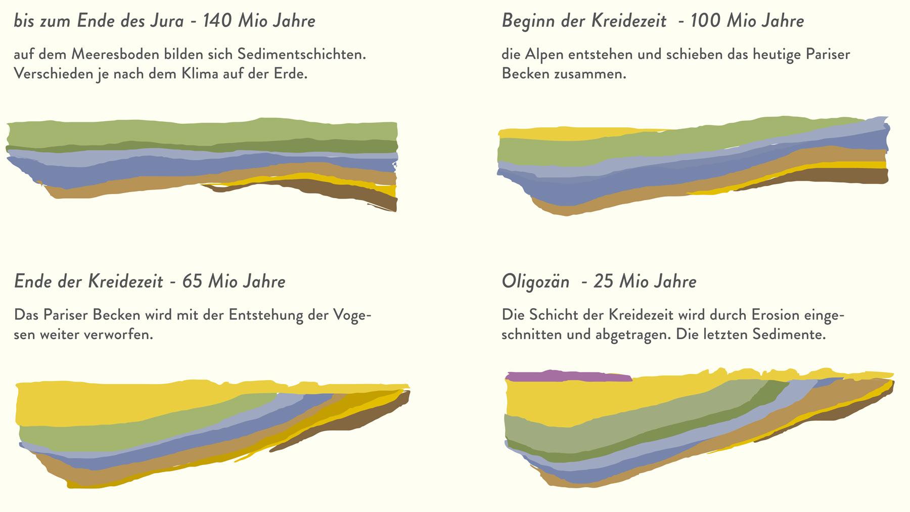 Die Bildung des pariser Beckens über gut 200 Millionen Jahre