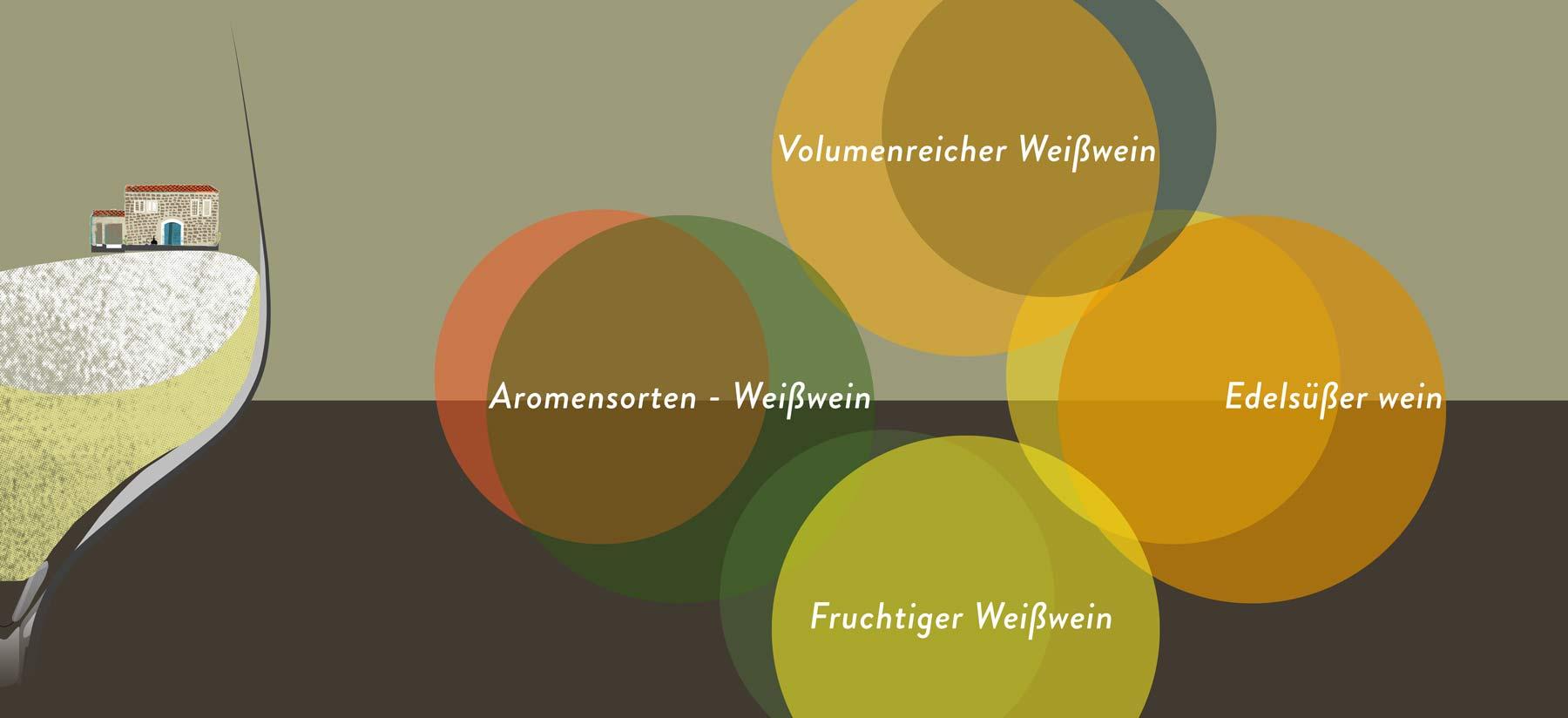 Die Einteilung von Weintypen ist überlappend